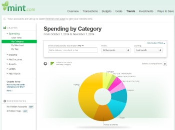 Mint spend by category