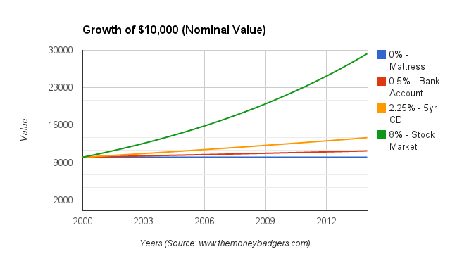 Growth of $10,000 since 1/1/2000